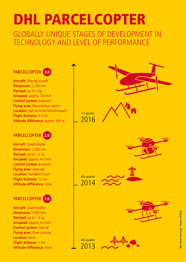 dhl-parcelcopter-infographic