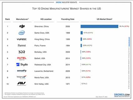 DRONEII、ドローンメーカーマーケットシェア2020 TOP10発表!中米紛争後の米国ドローン市場シェアはどうなった?