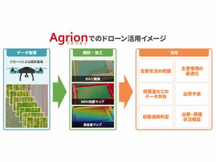 Agrionでのドローン活用イメージ